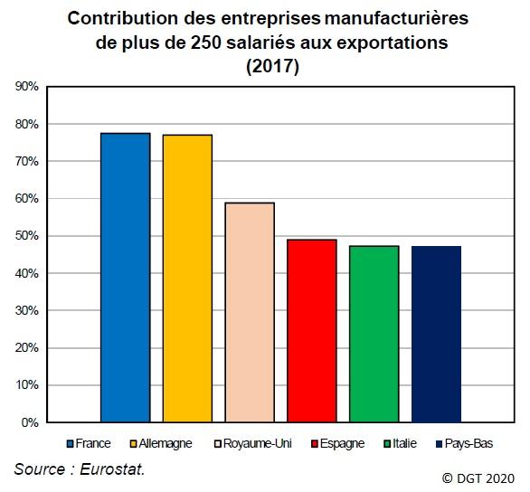 Graphique Contribution des entreprises manufacturières de plus de 250 salariés aux exportations en 2017