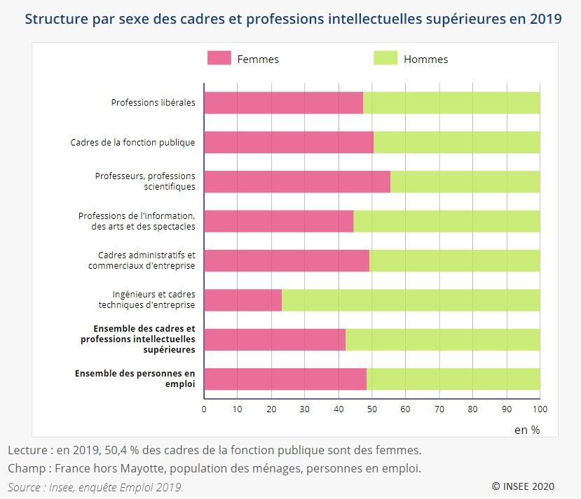 Graphique : Structure par sexe des cadres et professions intellectuelles supérieures en 2019