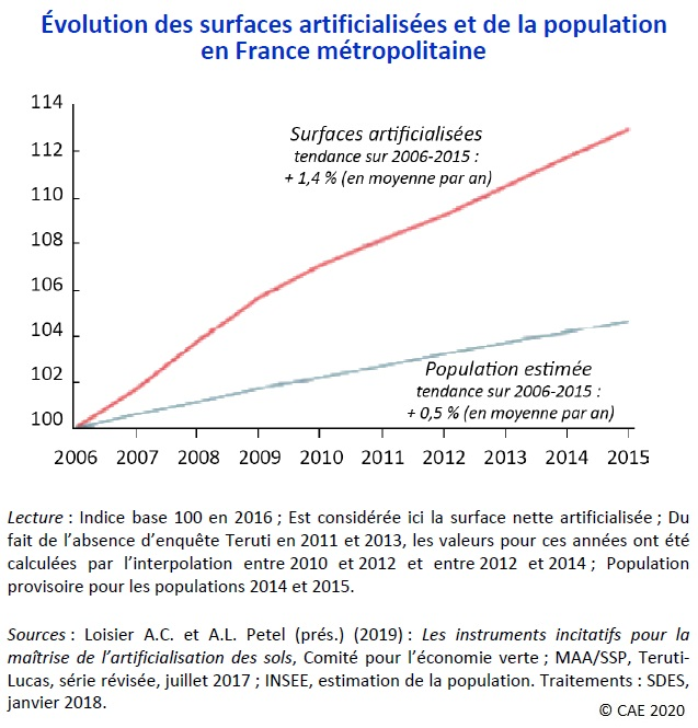 Graphique : Évolution des surfaces artificialisées et de la population en France métropolitaine (2006-2015)