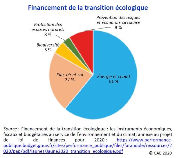 Graphique : Financement de la transition écologique, part des moyens alloués