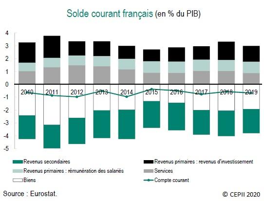 Graphique : Solde courant français (en % du PIB) 2010-2019