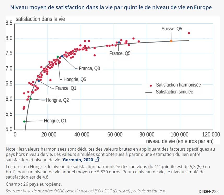 Graphique : Niveau moyen de satisfaction dans la vie par quintile de niveau de vie en Europe