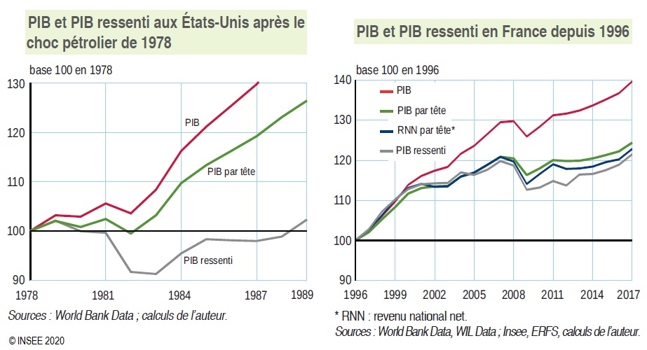 Graphique : PIB et PIB ressenti aux États-Unis après le choc pétrolier de 1978 - PIB et PIB ressenti en France entre 1996 et 2017