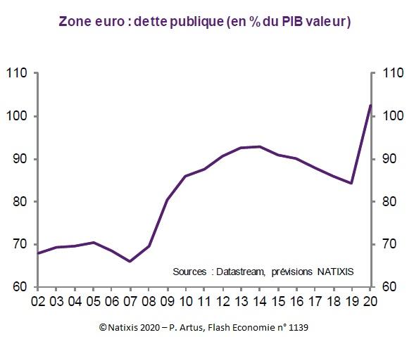 Graphique : Zone euro : dette publique (en % du PIB valeur) 2002-2020