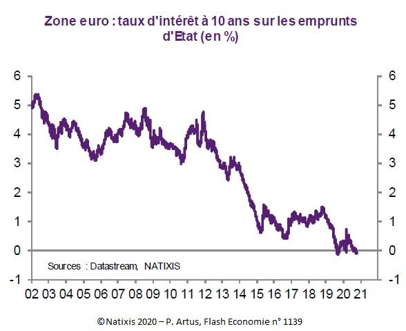 Graphique : Zone euro : taux d'intérêt à 10 ans sur les emprunts d'Etat (en %) 2002-2020