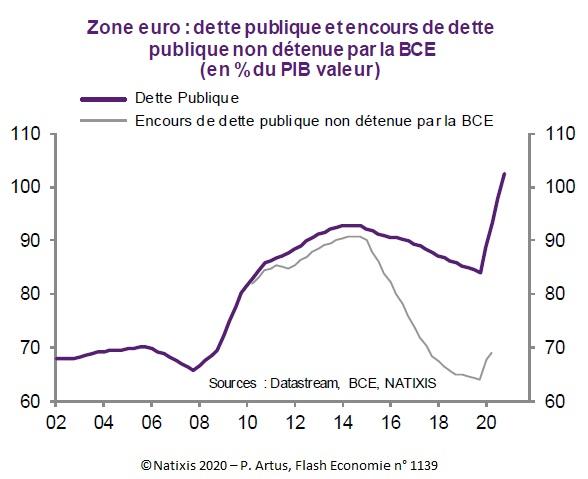 Graphique : Zone euro : dette publique et encours de dette publique non détenue par la BCE (en % du PIB valeur) 2002-2020