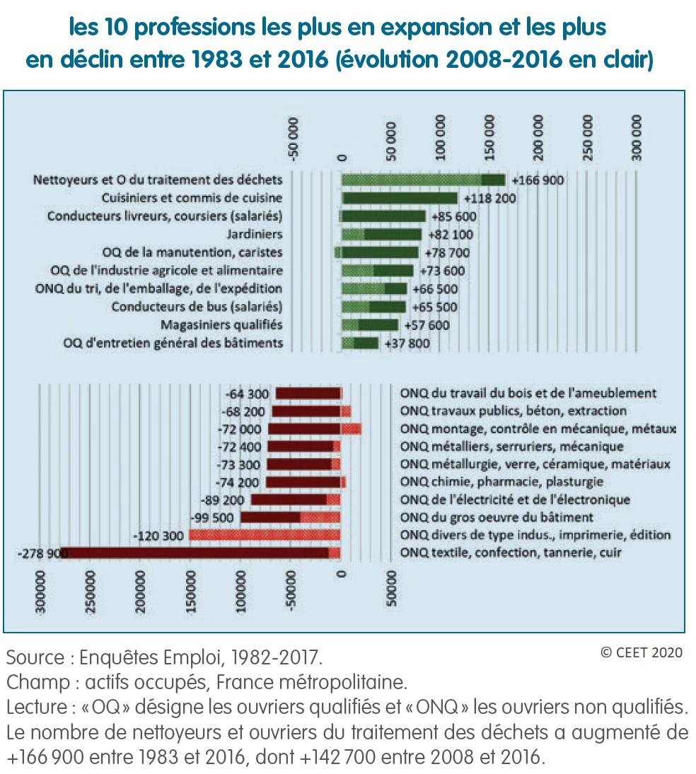 Graphique : les 10 professions les plus en expansion et les plus en déclin entre 1983 et 2016
