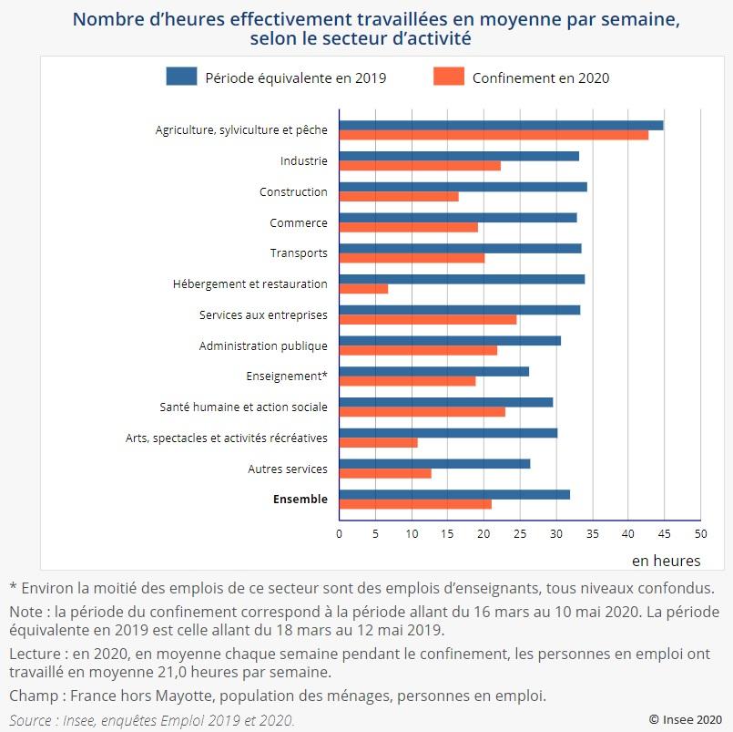 Graphique : Nombre d'heures effectivement travaillées en moyenne par semaine, selon le secteur d'activité (18 mars-12 mai 2019 et 16 mars-10 mai 2020)