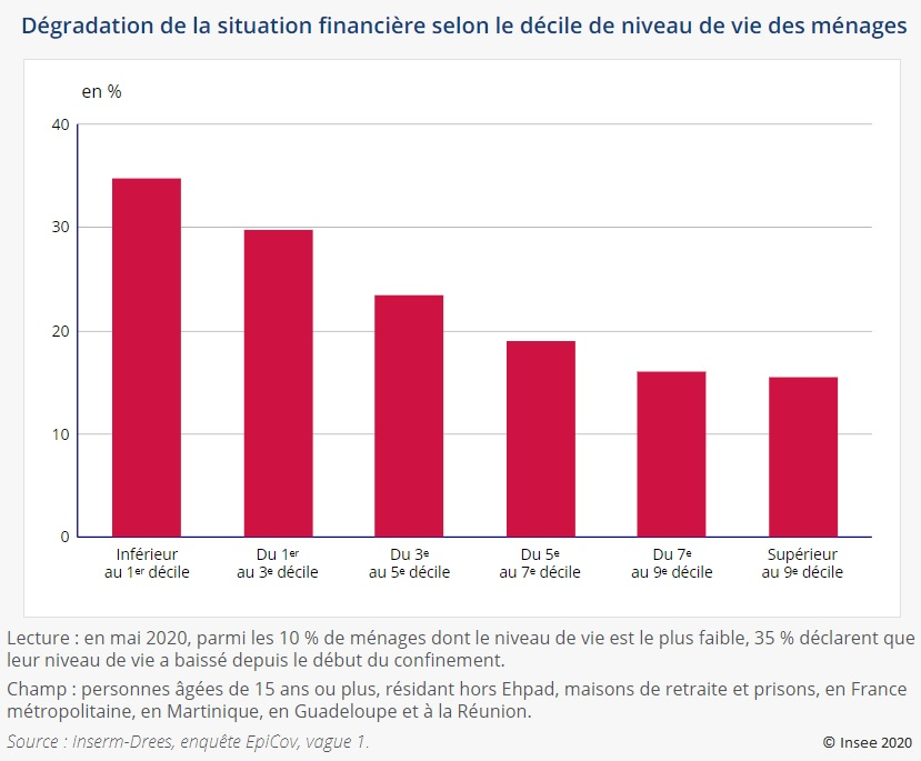 Graphique : Dégradation de la situation financière selon le décile de niveau de vie des ménages