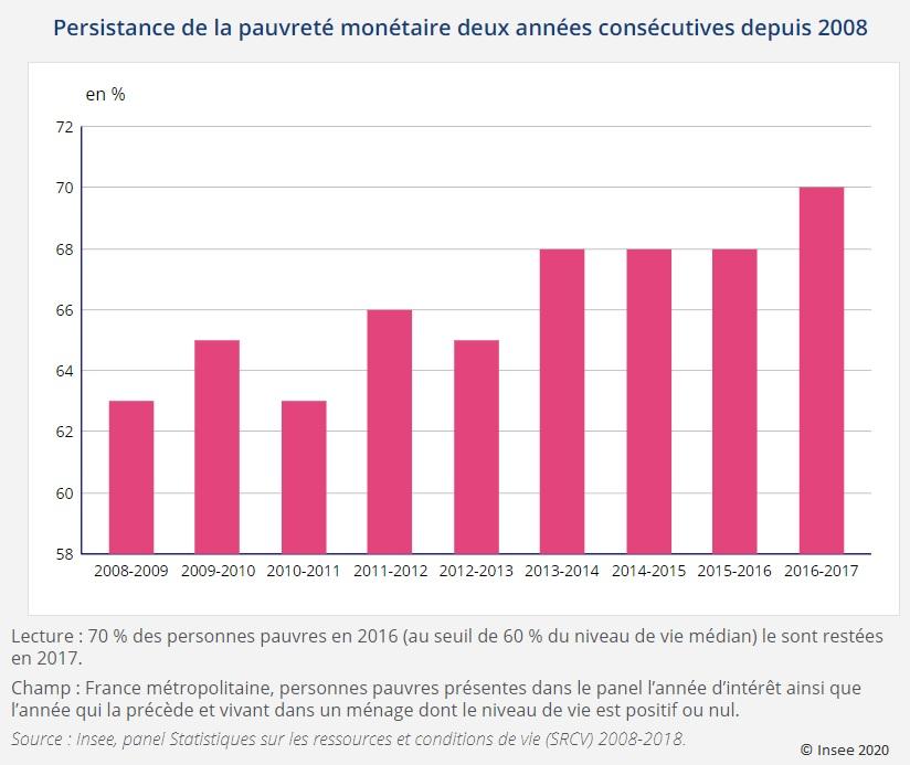 Graphique : Persistance de la pauvreté monétaire deux années consécutives depuis 2008