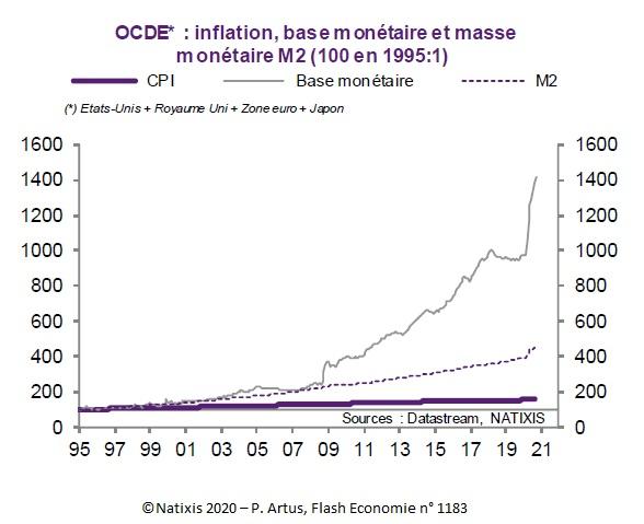 Graphique : OCDE : inflation, base monétaire et masse monétaire M2 (100 en 1995)