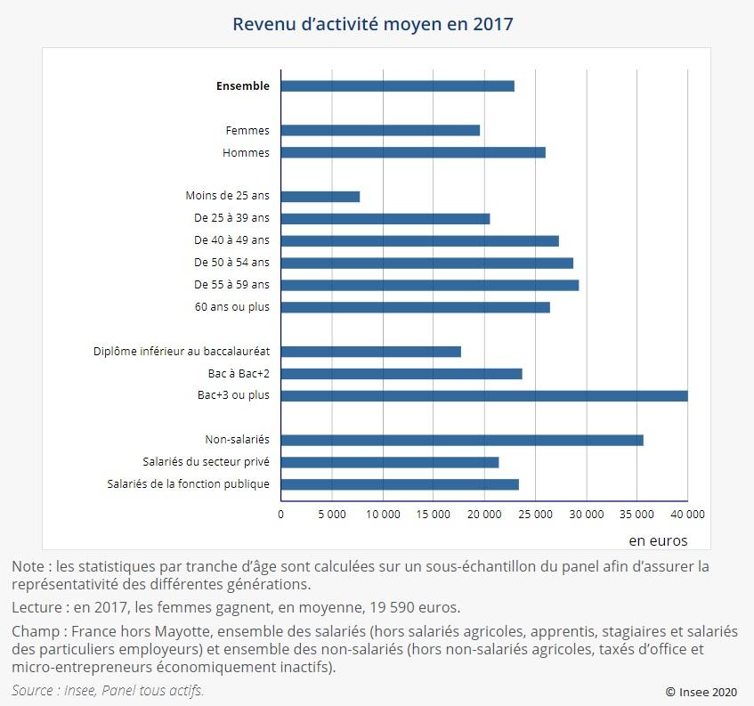 Graphique : Revenu d'activité moyen en 2017