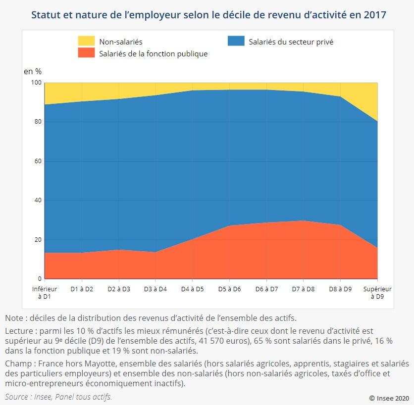 Graphique : Statut et nature de l'employeur selon le décile de revenu d'activité en 2017