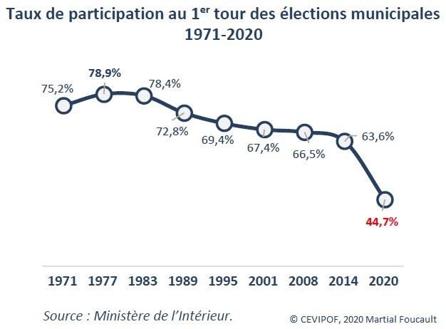 Graphique : Taux de participation au 1er tour des élections municipales, 1971-2020