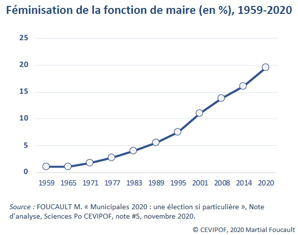 Graphique : Féminisation de la fonction de maire (en %), 1959-2020