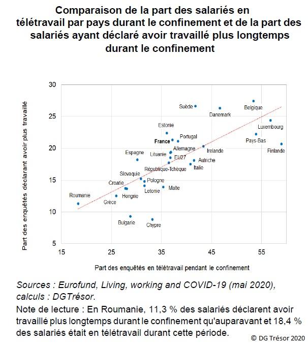Graphique : Comparaison de la part des salariés en télétravail par pays durant le confinement et de la part des salariés ayant déclaré avoir travaillé plus longtemps durant le confinement