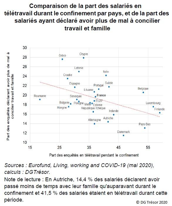 Graphique : Comparaison de la part des salariés en télétravail durant le confinement par pays, et de la part des salariés ayant déclaré avoir plus de mal à concilier travail et famille