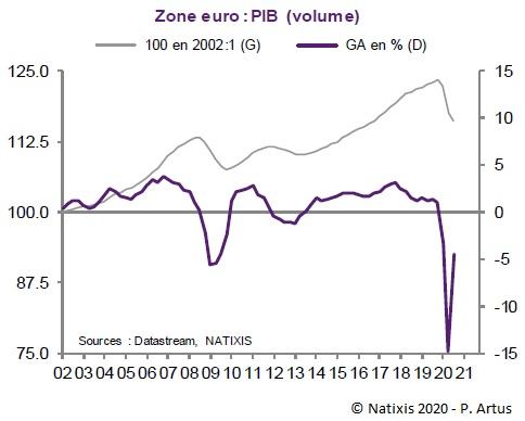 Graphique : PIB de la zone euro en volume (2002-2020), en indice base 100 en 2002 et glissement annuel en %