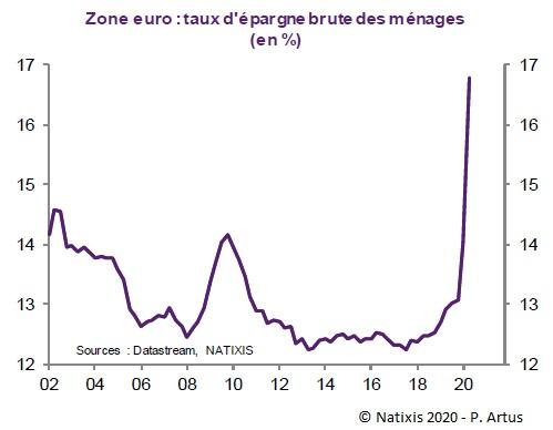 Graphique : Zone euro : taux d'épargne brute des ménages (en %)