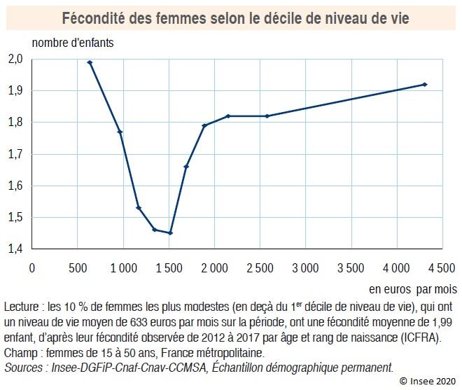 Graphique : Fécondité des femmes selon le décile de niveau de vie