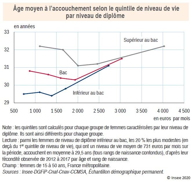 Graphique : Âge moyen à l'accouchement selon le quintile de niveau de vie par niveau de diplôme