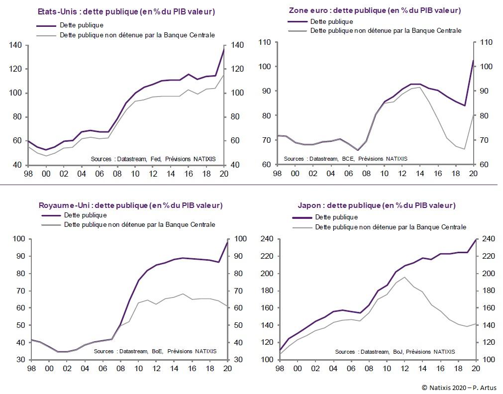 Graphique : Encours de dette publique détenue et non détenue par la Banque Centrale (en % du PIB en valeur) aux États-Unis, dans la Zone euro, au Royaume-Uni et au Japon (1998-2020)