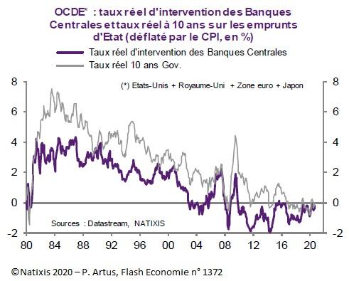 Graphique : Taux réel d'intervention des Banques Centrales et taux réel à 10 ans sur les emprunts d'Etat dans l'OCDE (Etats-Unis, Royaume-Uni, Zone euro, Japon)