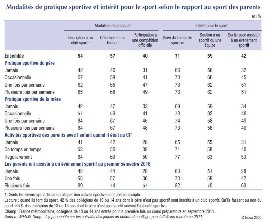 Tableau : Modalités de pratique sportive et intérêt pour le sport selon le rapport au sport des parents