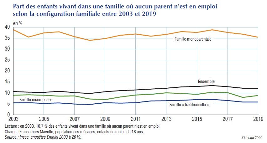 Graphique : Part des enfants vivant dans une famille où aucun parent n'est en emploi selon la configuration familiale entre 2003 et 2019