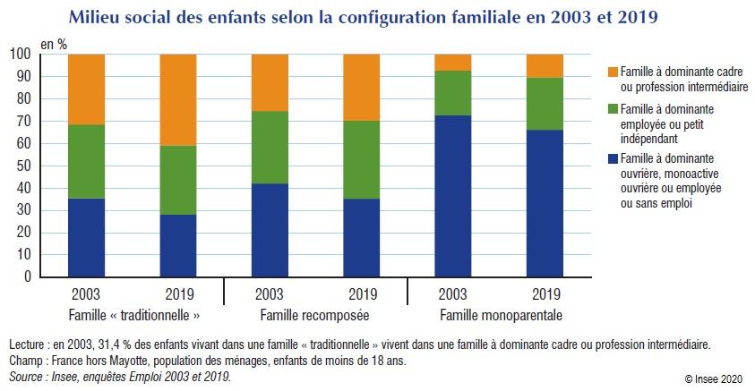 Graphique : Milieu social des enfants selon la configuration familiale en 2003 et 2019