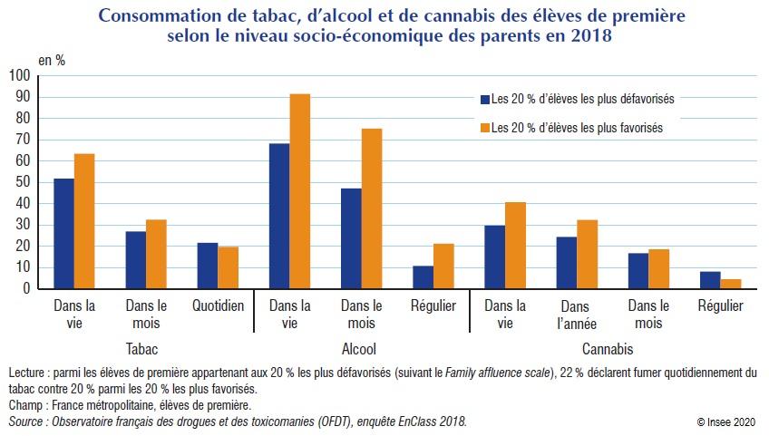 Graphique : Consommation de tabac, d'alcool et de cannabis des élèves de première selon le niveau socio‑économique des parents en 2018