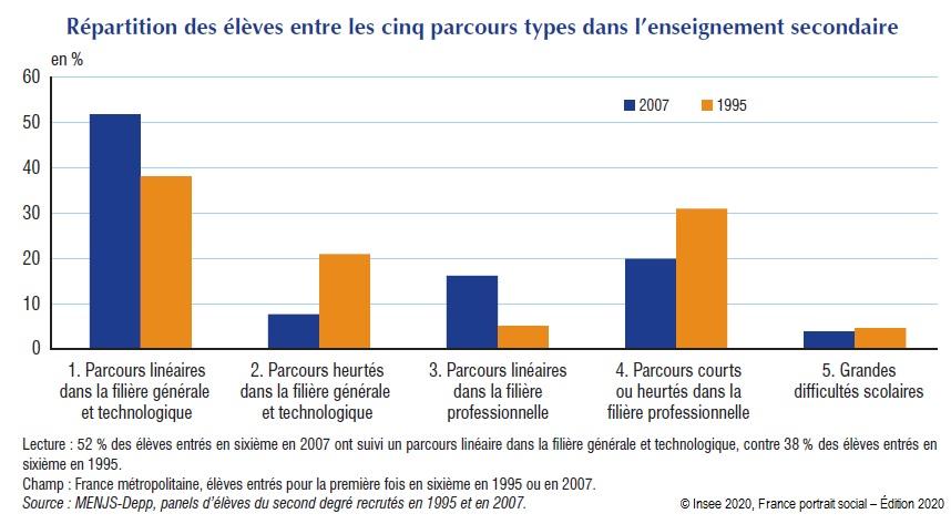 Graphique : Répartition des élèves entre les cinq parcours types dans l'enseignement secondaire (Panel 1995 et 2007)