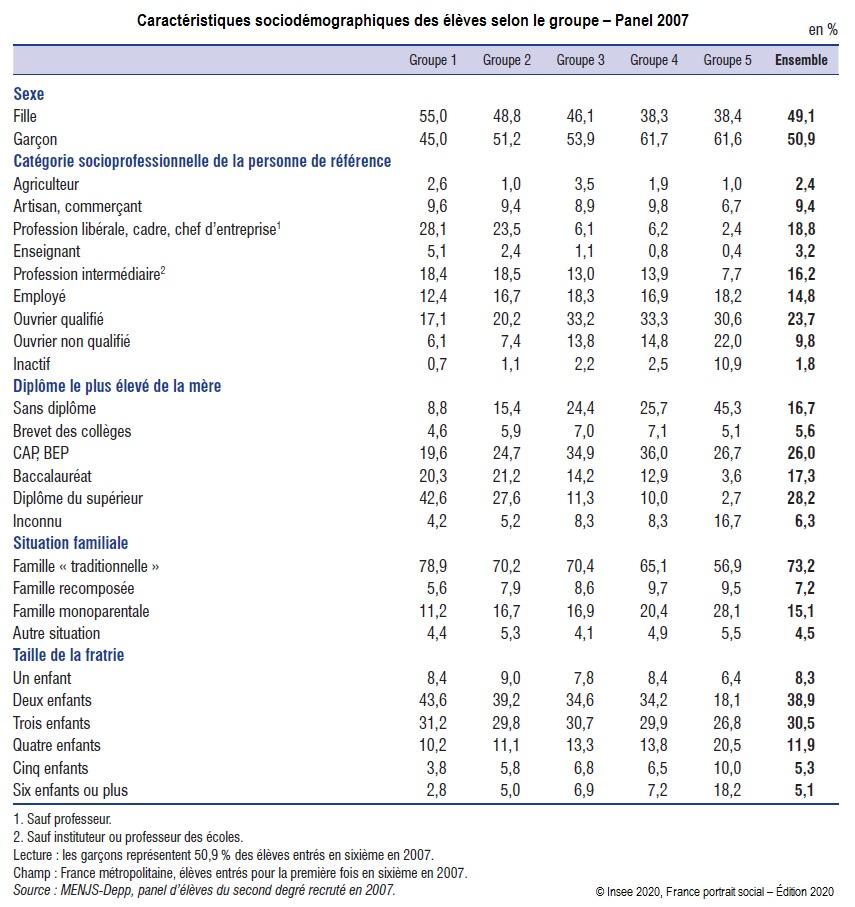 Graphique : Caractéristiques sociodémographiques des élèves selon le groupe – Panel 2007