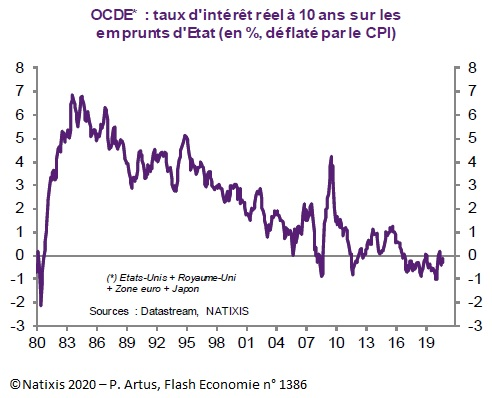 Graphique : Taux d'intérêt réel à 10 ans sur les emprunts d'Etat dans l'OCDE (Etats-Unis, Royaume-Uni, Zone euro, Japon)