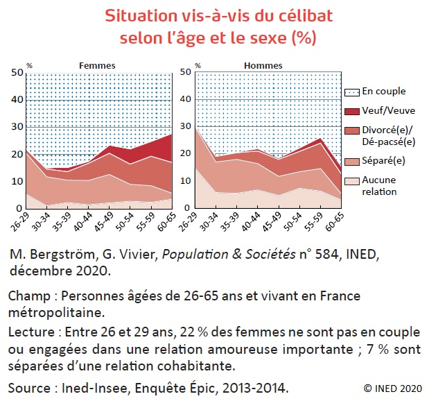 Graphique : Situation vis-à-vis du célibat selon l'âge et le sexe (%)