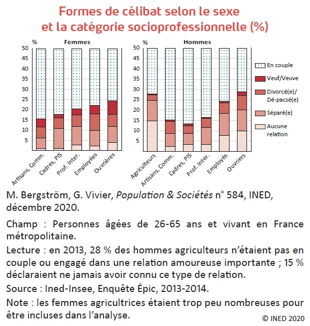 Graphique : Formes de célibat selon le sexe et la catégorie socioprofessionnelle (%)