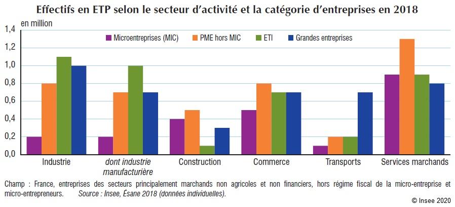 Graphique : Effectifs en ETP selon le secteur d'activité et la catégorie d'entreprises en 2018
