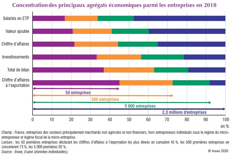 Graphique : Concentration des principaux agrégats économiques parmi les entreprises en 2018