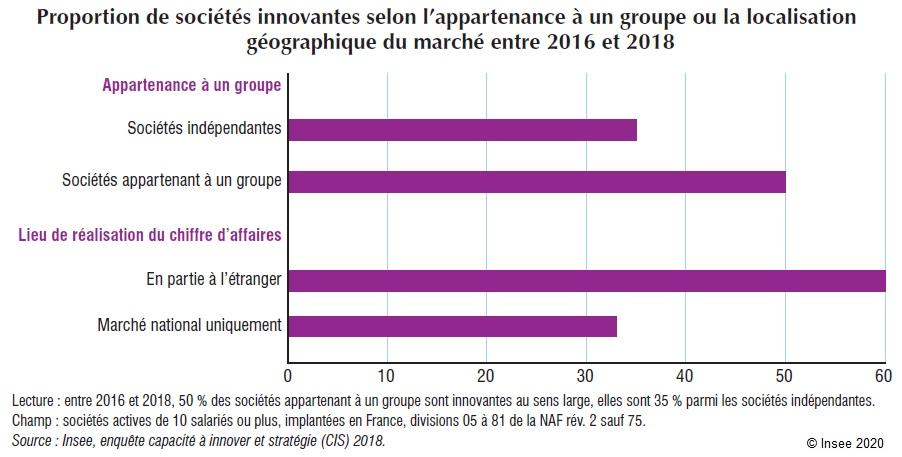 Graphique : Proportion de sociétés innovantes selon l'appartenance à un groupe ou la localisation géographique du marché entre 2016 et 2018