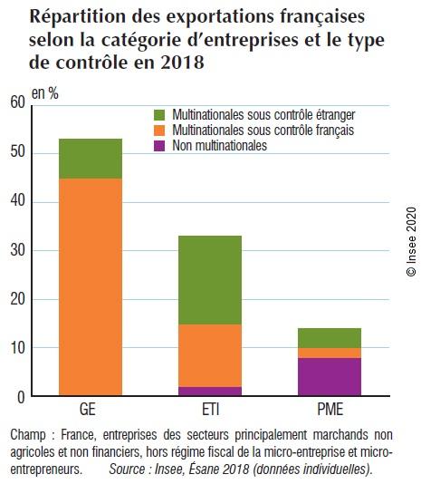 Graphique : Répartition des exportations françaises selon la catégorie d'entreprises et le type de contrôle en 2018