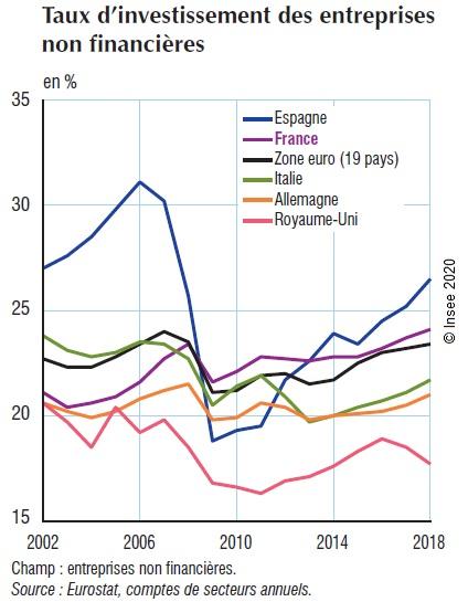 Graphique : Taux d'investissement des entreprises non financières (Zone euro et 5 pays européens)