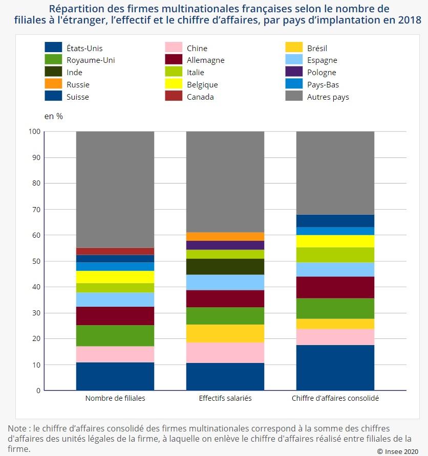 Graphique : Répartition des firmes multinationales françaises selon le nombre de filiales à l'étranger, l'effectif et le chiffre d'affaires, par pays d'implantation en 2018