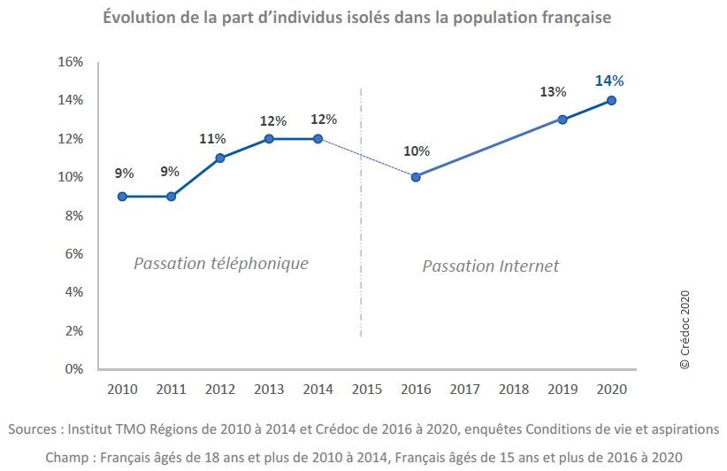 Graphique : Évolution de la part d'individus isolés dans la population française