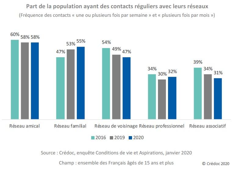 Graphique : Part de la population ayant des contacts réguliers avec leurs réseaux