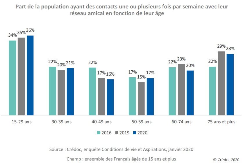 Graphique : Part de la population ayant des contacts une ou plusieurs fois par semaine avec leur réseau amical en fonction de leur âge