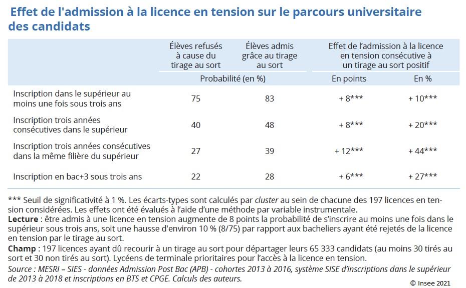 Graphique : Effet de l'admission à la licence en tension sur le parcours universitaire des candidats