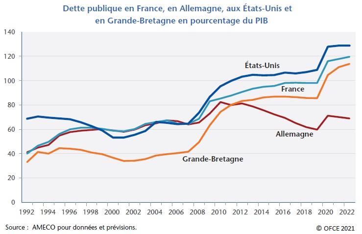 Graphique : Dette publique en France, en Allemagne, aux États-Unis et en Grande-Bretagne en % du PIB (1992-2022)