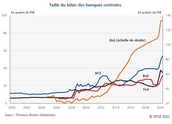 Graphique : Taille du bilan des banques centrales (2000-2020)