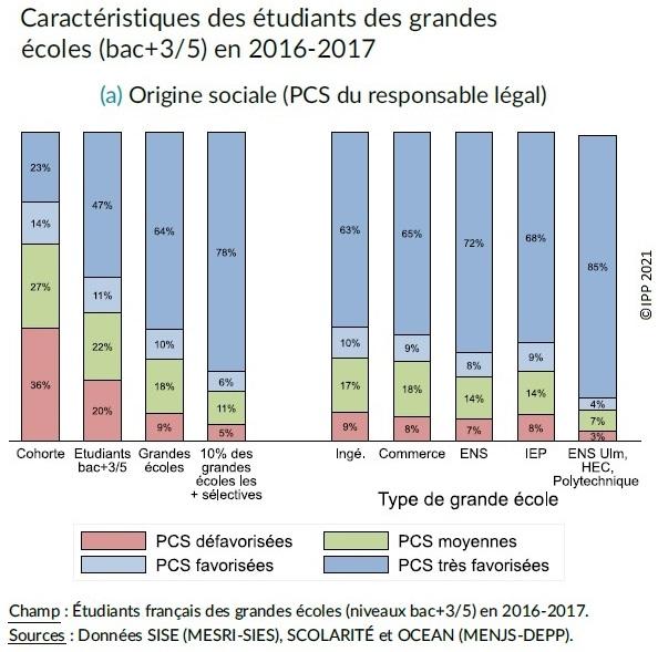 Graphique : Origine sociale (PCS) des étudiants des grandes écoles en 2016-2017