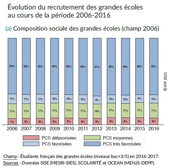 Graphique : Évolution du recrutement des grandes écoles au cours de la période 2006-2016, selon l'origine sociale des étudiants (champ 2006)